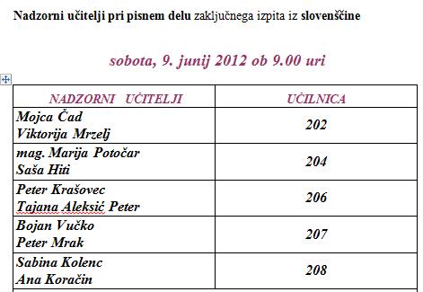Razpored komisij za zaključni izpit slovenščina, sobota, 9.6.2012